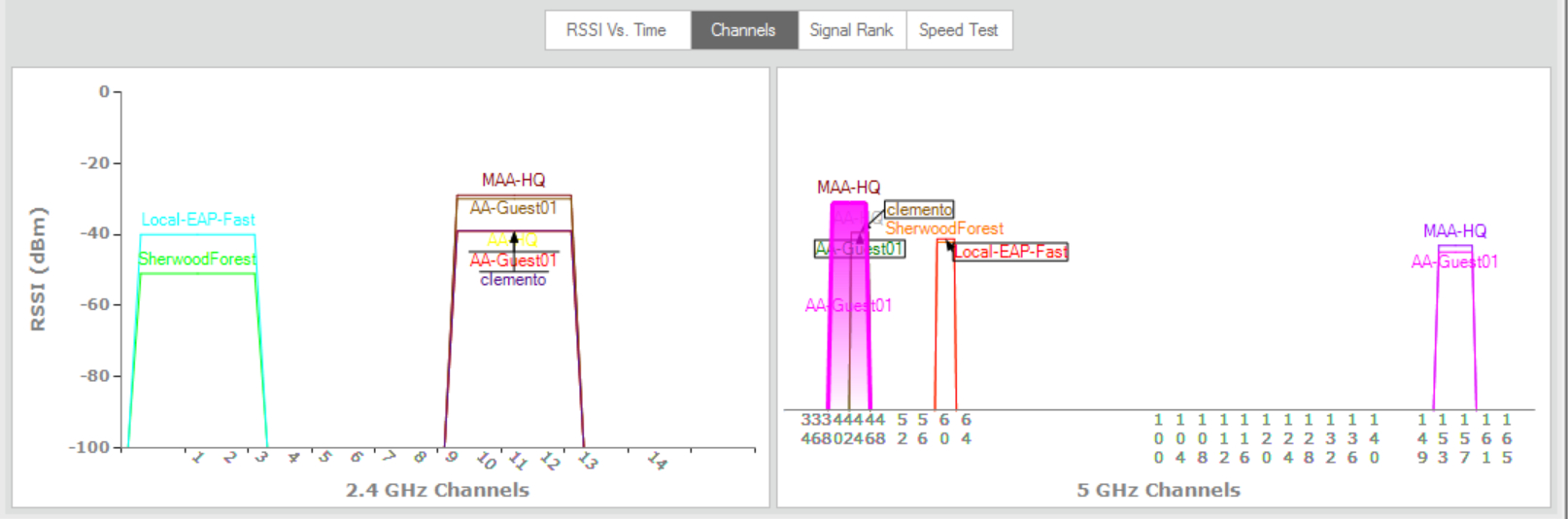 WiFi Scanner Channel Graphs, 2.4 GHz, 5 GHz and Signal Rank
